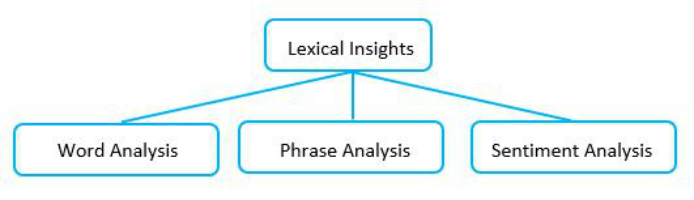 Lexical-Insights-Words-Phrase-and-Sentiment-Analysis-694x200