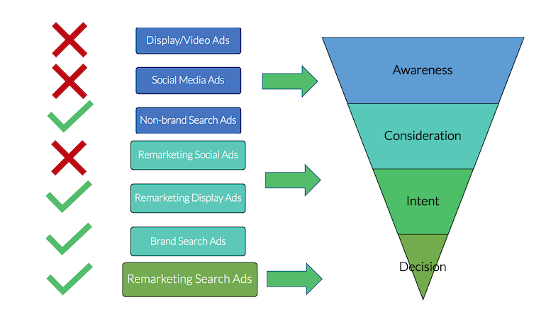 PPC-remarketing-funnel