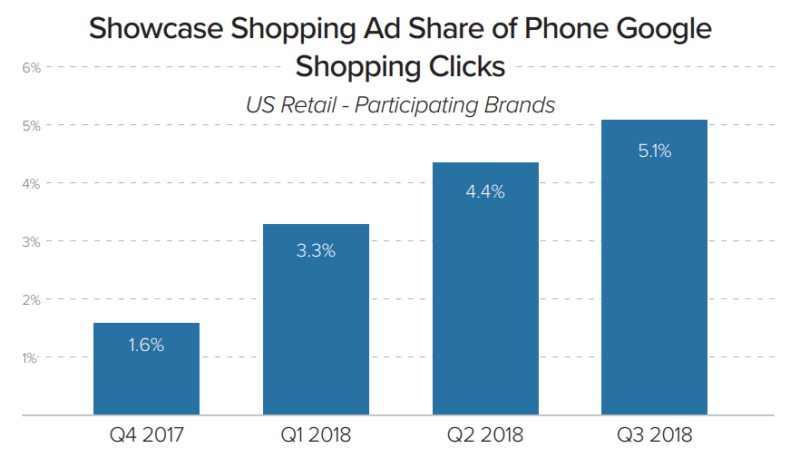 Shopping-ad-share-phone-google
