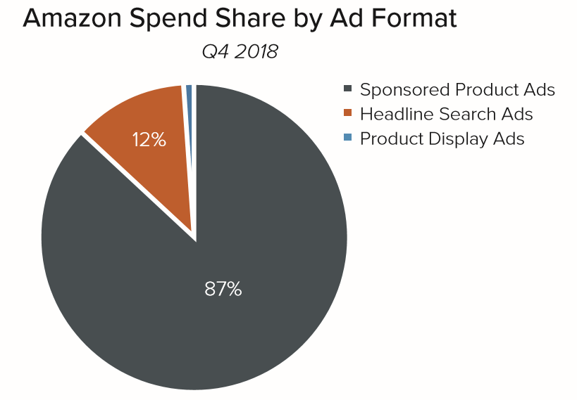 q4_2018_Amazon_ad_format_spend_share