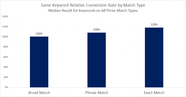 Match_Type_Conversion_Rate1-620x323