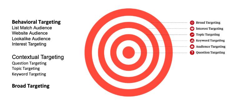 quora-targeting-options
