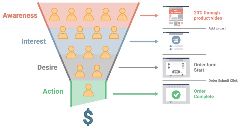 Sustainable-PPC-strategy