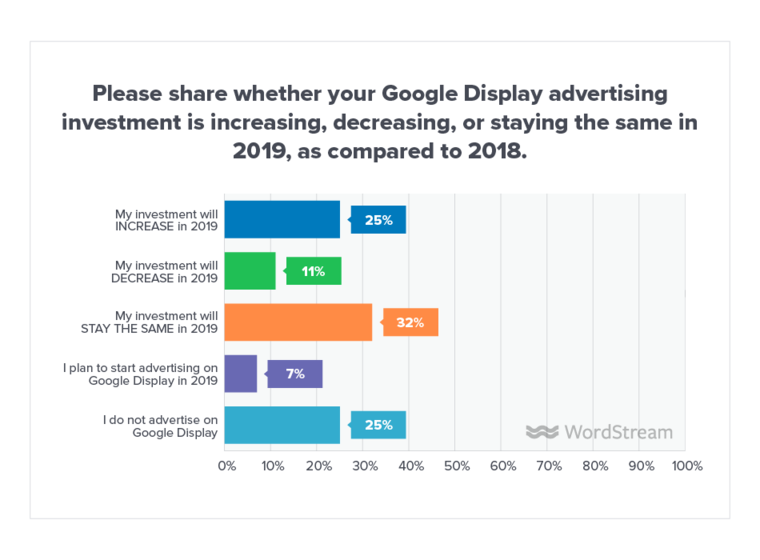 google-display-ads-online-advertising-landscape-data-final