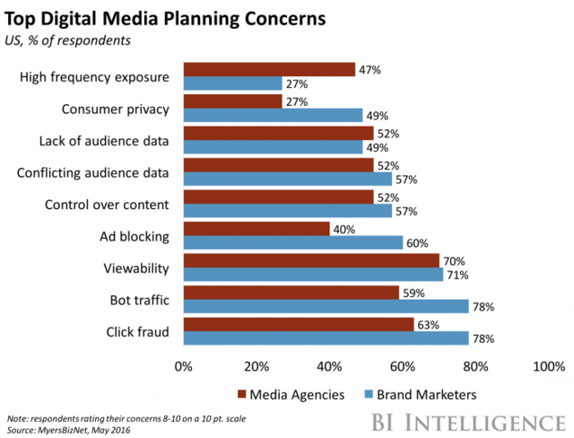 Top_digital_media_planning_concerns
