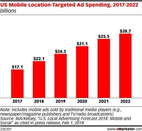 location-based-marketing-graph
