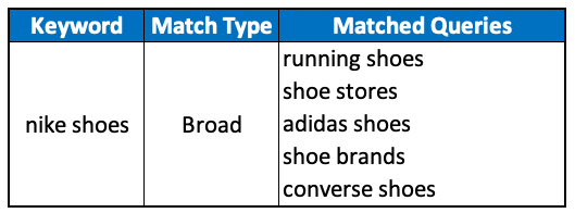 matched-query-examples
