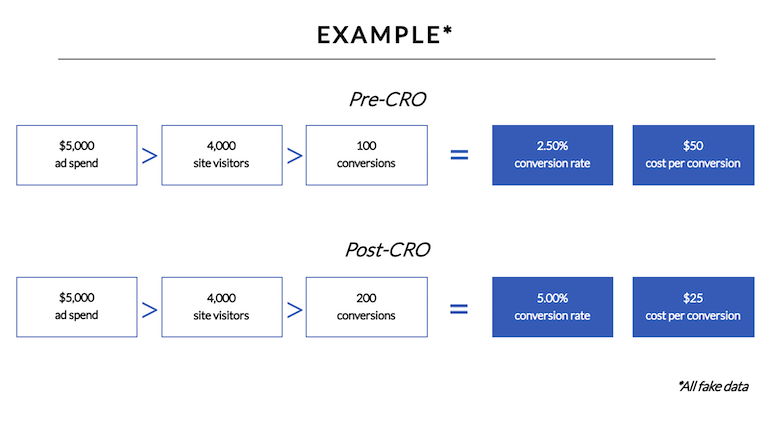 CRO-example-data-and-results