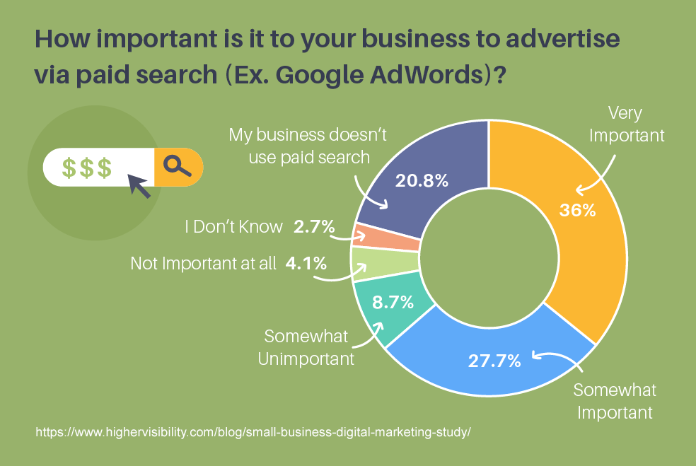 HigherVisibilityPaidSearchSmallBusinesses