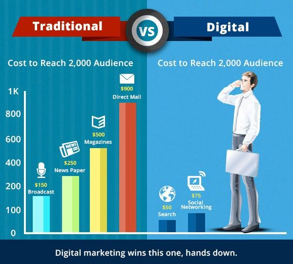 cost-effective-ad-types-digital-vs-traditional