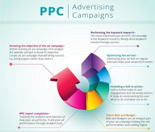 successful-ppc-advertising-chart