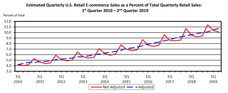 ecommerce-marketing-ecommerce-quarterly-growth