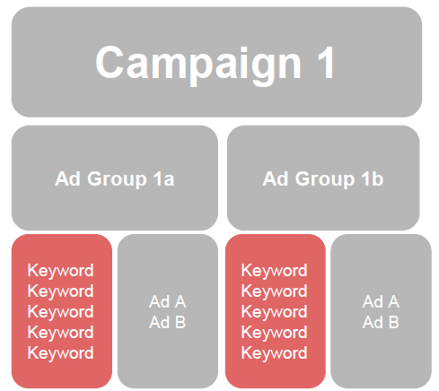 keyword-level-last-account-structure-guide