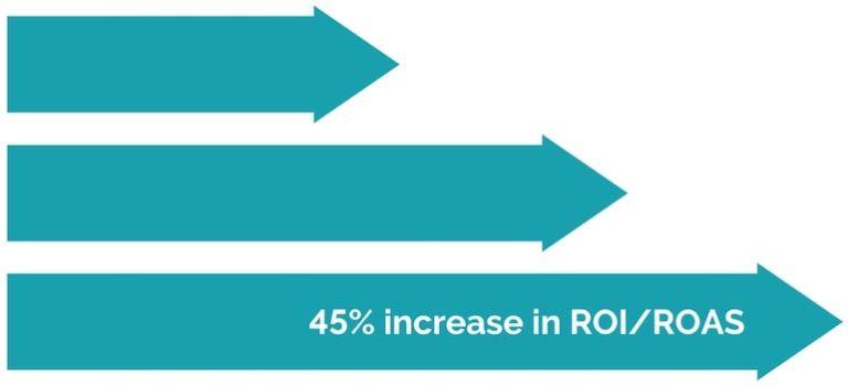 45-percent-increase-graphic-representation