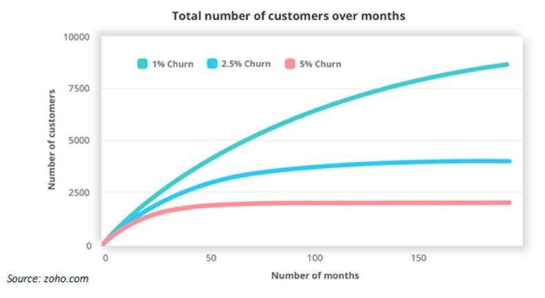 reduce-churn