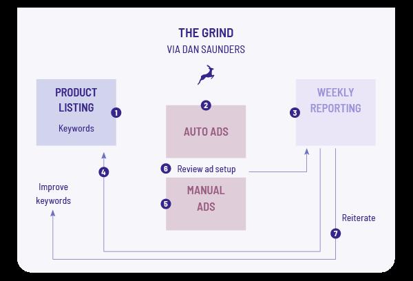 Amazon-ads-grind