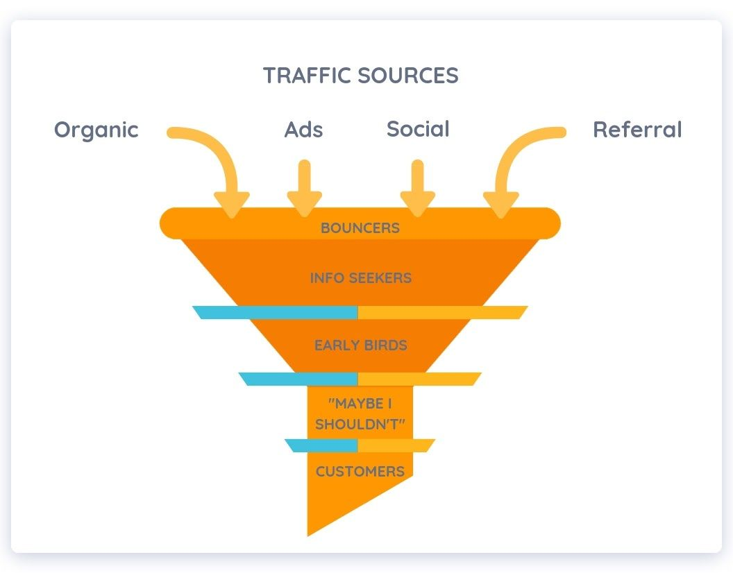 optimize-ecommerce-funnel