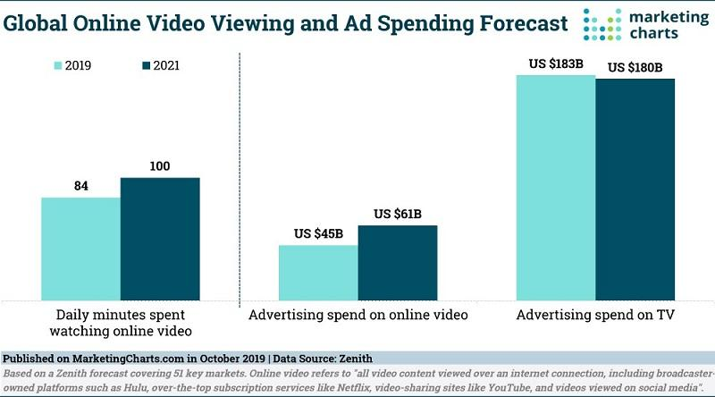 personalized-video-marketing-graph