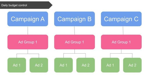 twitter-ads-one-ad-group-per-campaign