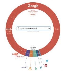 LSI-keywords-search-market-share