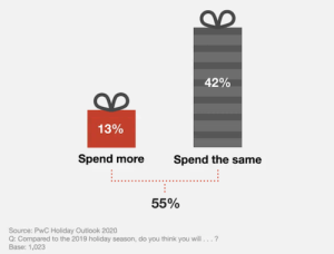 boost-holiday-sales-2020