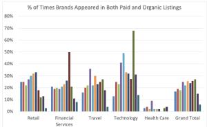paid-organic-listings