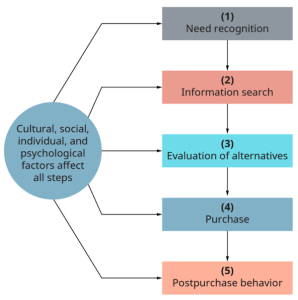 optimzing funnel with psychographic