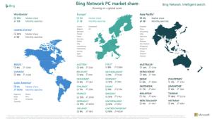 bing-network-pc-marketshare