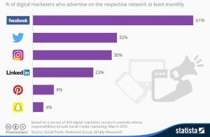 reasons-advertise-social-media