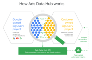 ads-data-hub