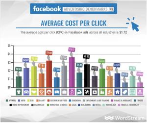 facebook-traffic-ad-best-practice