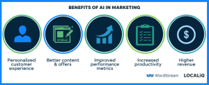 benefits-ai-marketing-artificial-intelligience