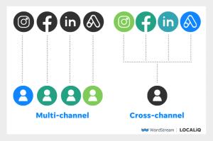 cross-channel-vs-mlti-channel-marketing